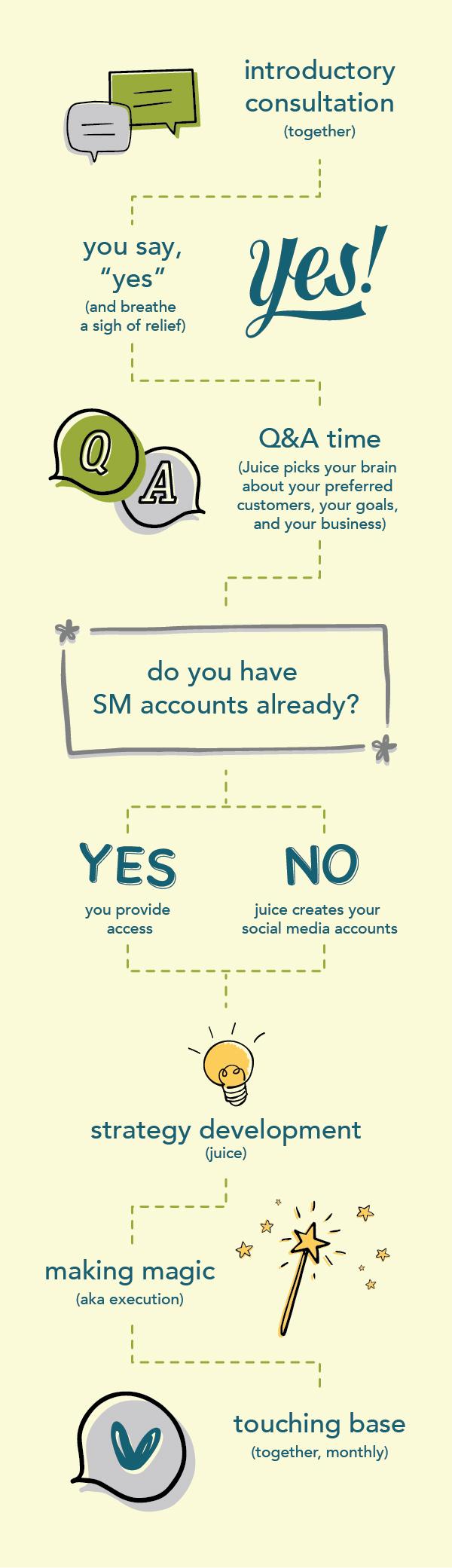 Social Media Flow